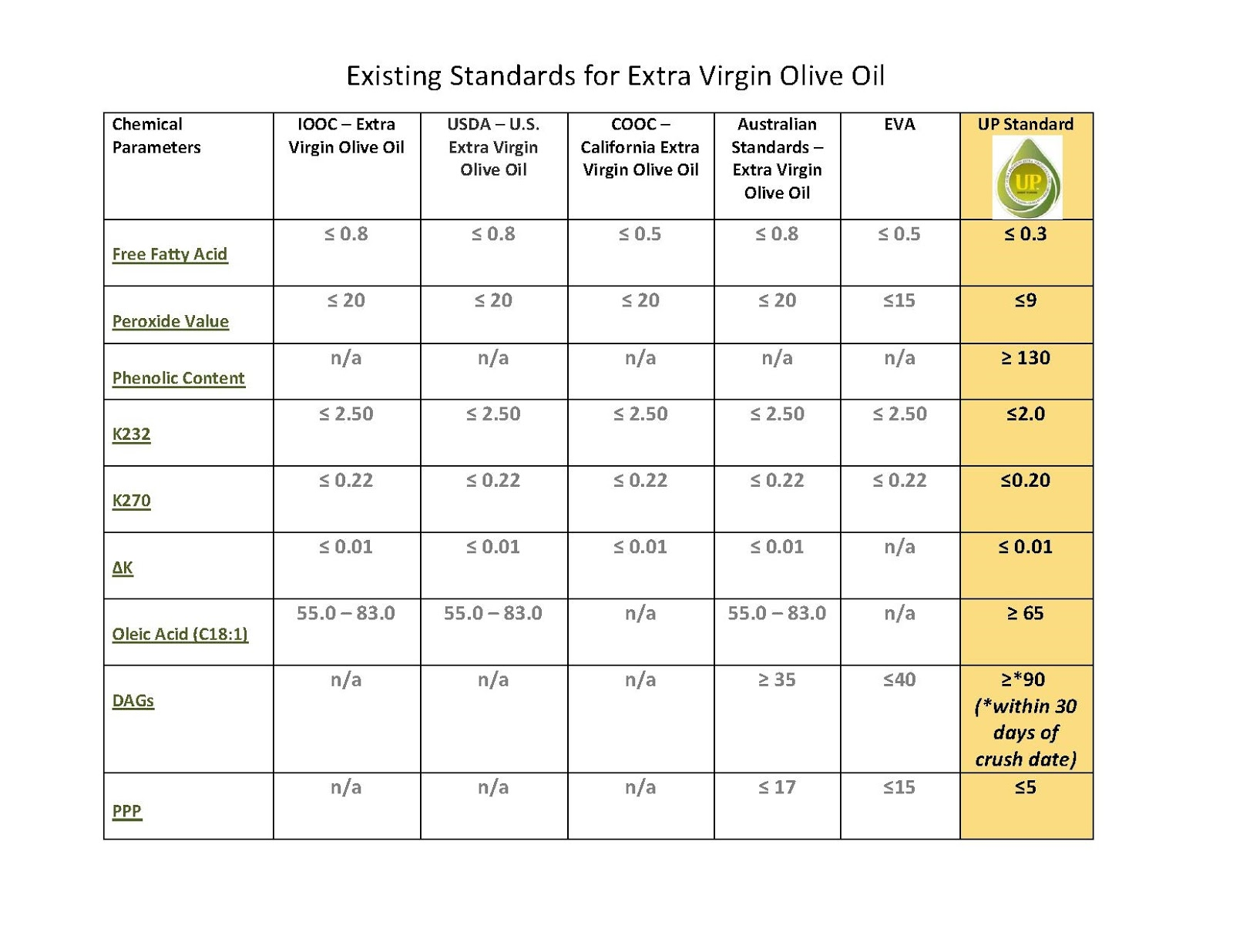 Chemical standards for extra virgin olive oil nvjuhfo Images